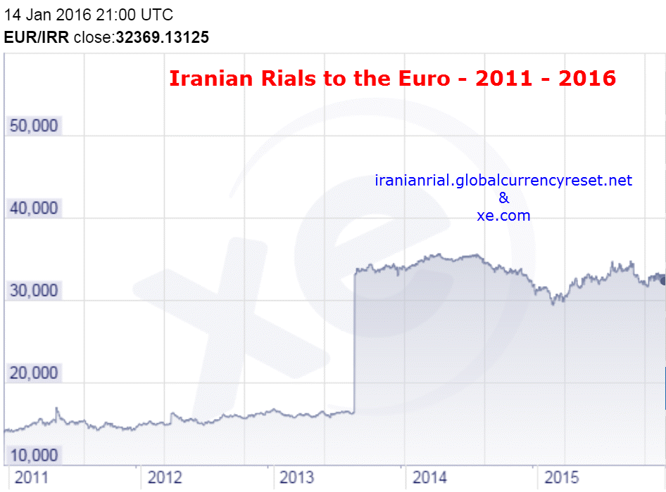 Iranian Rial To Euro Exchange Rate