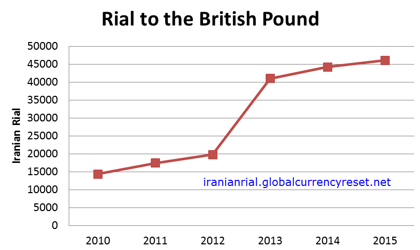 Iranian Rial To Uk Pound Exchange Rate