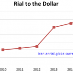 History of the Currency of Iran