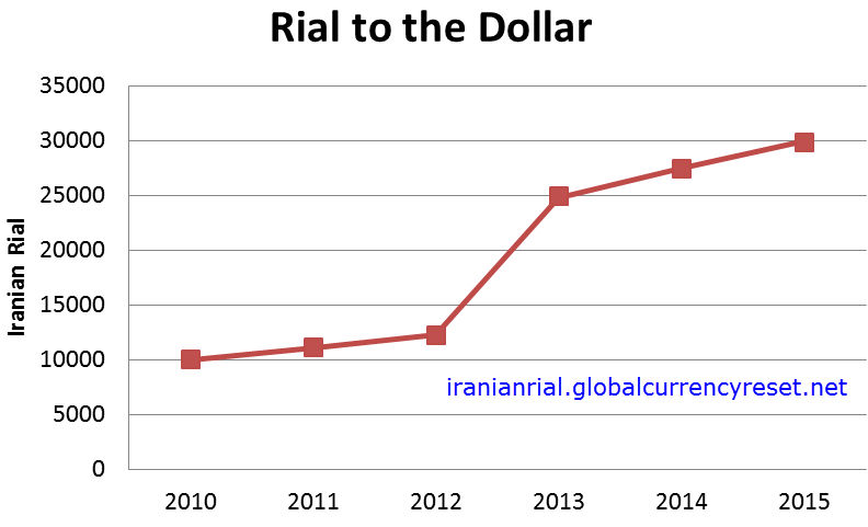 Iranian Rial To Usd Exchange Rate